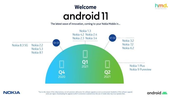moviles nokia con android 11
